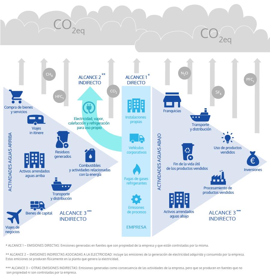 Organizaciones - CleanCO2